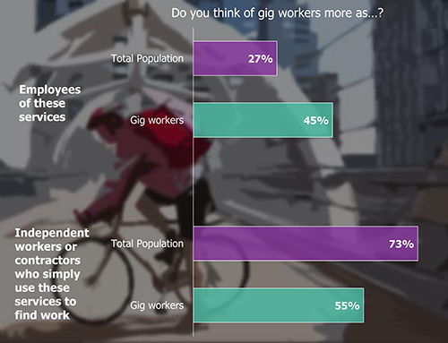 Bar Chart: Do you think of gig workers more as...?