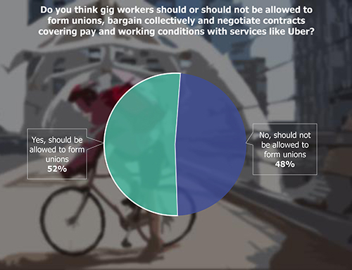 Pie Chart:Do you think gig workers should or should not be allowed to form unions, bargain collectively and negotiate contracts covering pay and working conditions with services like Uber?