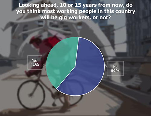 Pie Chart: Looking ahead, 10 or 15 years from now, do you think most working people in this country will be gig workers, or not?