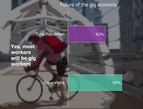Bar Chart: Future of the gig economy