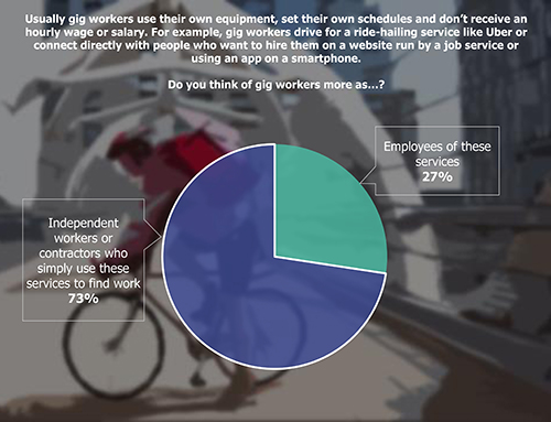Pie Chart: Usually gig workers use their own equipment, set their own schedules and don't receive an hourly wage or salary. For example, gig workers drive for a ride-hailing service like Uber or connect directly with people who want to hire them on a website run by a job service or using an app on a smartphone.